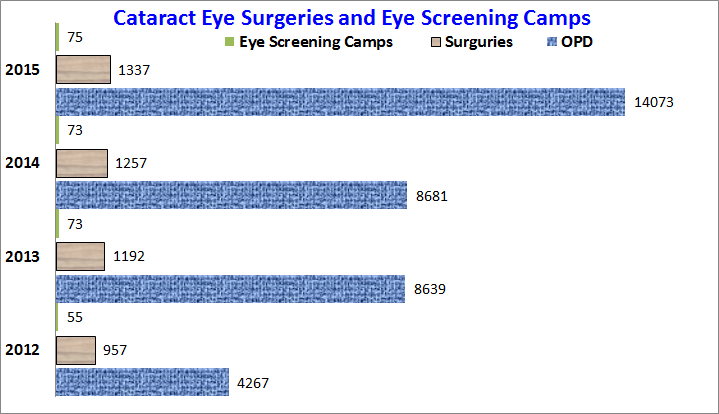 Eye Surgeries and Camps